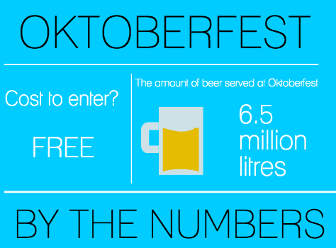 Munich Germany Oktoberfest facts